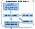 HS DHCP C Source Library 1.2