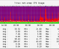 Net-SNMP 5.7.2